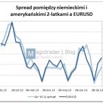 EURUSD – trochę makro korelacji