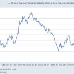 Czy hossa na Wall Street się skończy? cd8.
