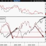 Czy hossa na Wall Street się skończy? cd9.