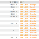 GBP i rynek pieniężny – powtórka z EUR z 2014? – kontynuacja
