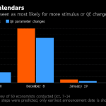 Czego oczekuje rynek po posiedzeniu EBC?